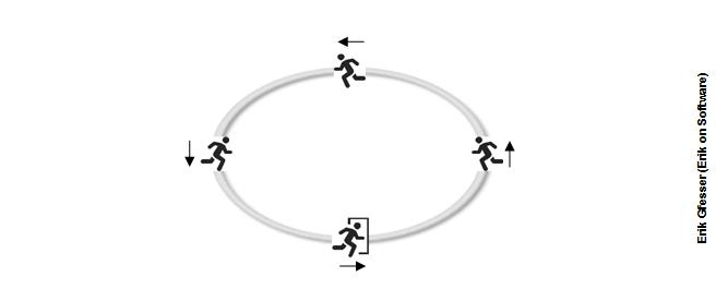 Scrum_a_runners_perspective_circular_track_gfesser_erikonsoftware