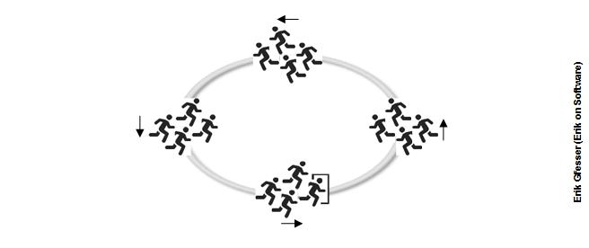 Scrum_a_runners_perspective_circular_track_in_cohort_gfesser_erikonsoftware