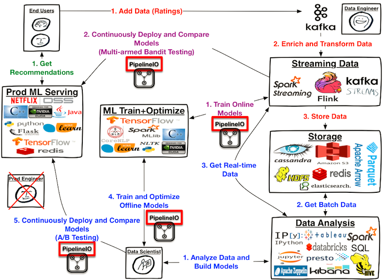 Fluxcapacitor_pipeline_wiki_image_architecture_overview