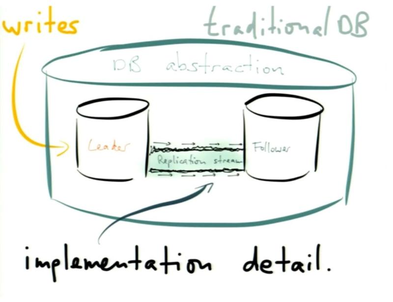 Strange_loop_2014_turning_the_database_inside_out_with_apache_samza_martin_kleppmann_replication_stream_gfesser_erikonsoftware