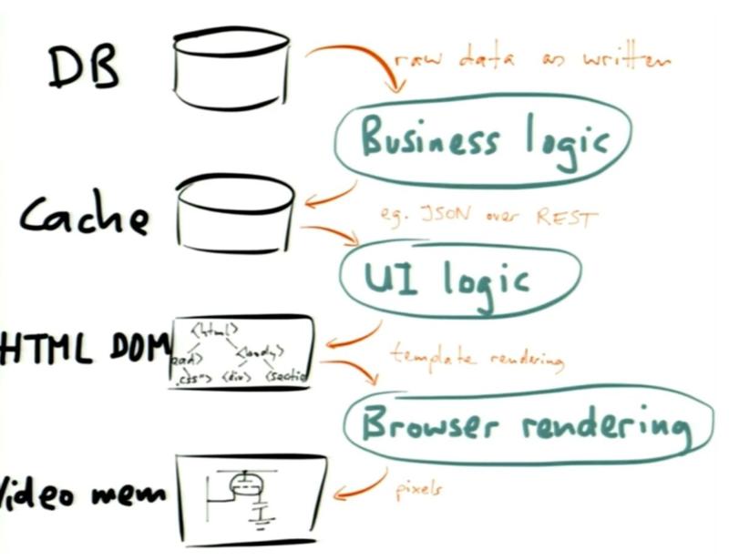 Strange_loop_2014_turning_the_database_inside_out_with_apache_samza_martin_kleppmann_transformations_gfesser_erikonsoftware