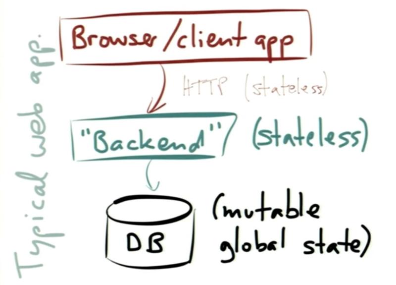 Strange_loop_2014_turning_the_database_inside_out_with_apache_samza_martin_kleppmann_typical_web_app_gfesser_erikonsoftware