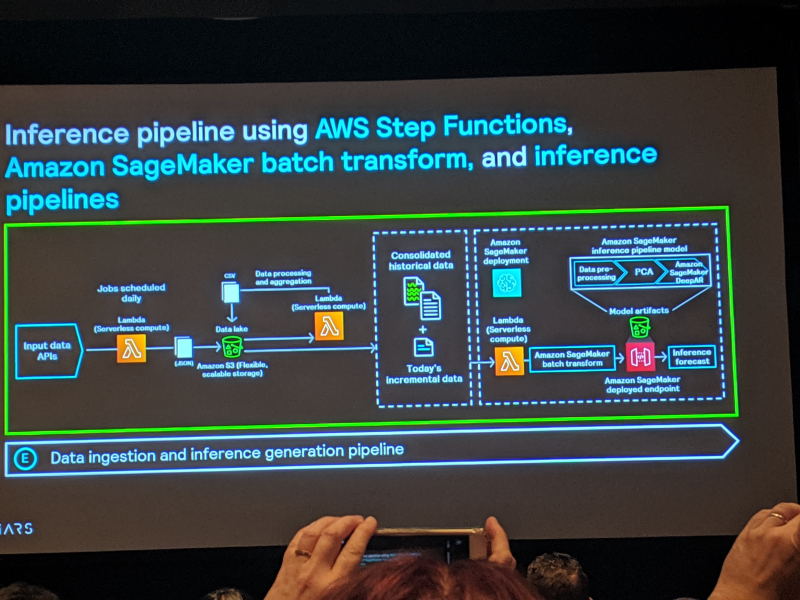 Amazon_remars_2019_day3_inference_pipeline_step_functions_sagemaker_egfesser_erikonsoftware